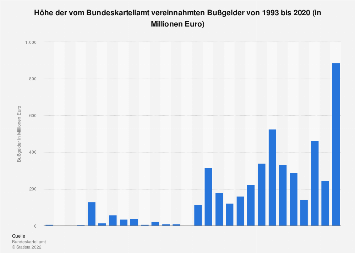 Vom Bundeskartellamt vereinnahmte Bußgelder bis 2016
