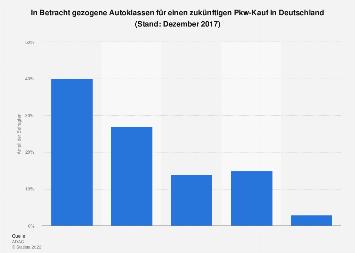 Umfrage zu bevorzugten Fahrzeugklassen beim Autokauf in Deutschland 2017