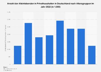Die soziale Situation in Deutschland