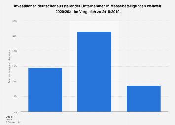 Umfrage zu den Investitionen der Unternehmen in Messebeteiligungen 2018/2019