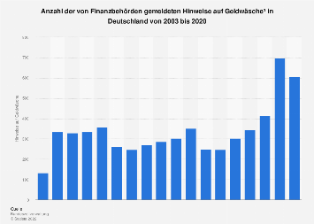 Hinweise auf Geldwäsche in Deutschland bis 2017