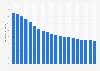 Anzahl der Festnetzanschlüsse der Telekom in Deutschland bis 2018