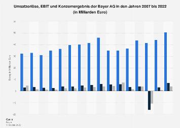 Umsatzerlöse, EBIT und Konzernergebnis der Bayer AG bis Q1 2019
