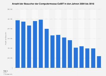 Besucher der CeBIT bis 2018