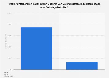 Anteil der Unternehmen, die Opfer von digitalen Angriffen wurden in Deutschland 2019