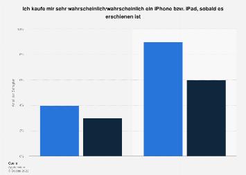 Umfrage - Nachfrage für das iPhone in 2007 und iPad in 2010