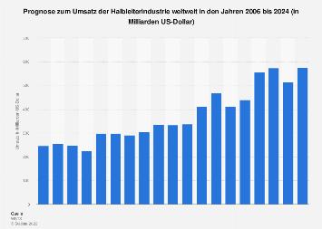 Prognose zum Umsatz der Halbleiterindustrie weltweit bis 2020