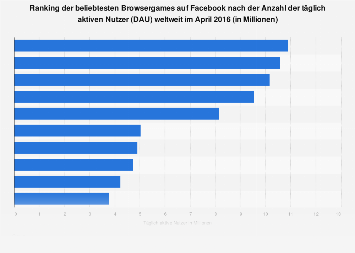 Facebook-Games mit den meisten Nutzern pro Tag 2016