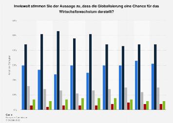 Umfrage in Deutschland zu Globalisierung als Chance für Wirtschaftswachstum 2018
