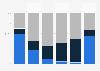 Verteilung der größten Familienunternehmen nach Umsatzgrößenklassen 2015