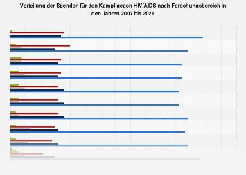 Verteilung der Spenden für den Kampf gegen HIV/AIDS nach Forschungsbereich bis 2017