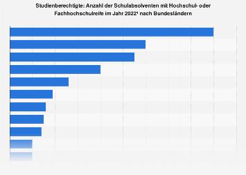 Schulabsolventen mit (Fach-)Hochschulreife nach Bundesländern 2017