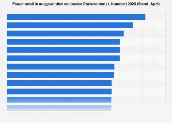 Frauenanteil in ausgewählten nationalen Parlamenten 2017