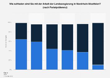 Zufriedenheit mit der Landesregierung in Nordrhein-Westfalen nach Parteien 2018