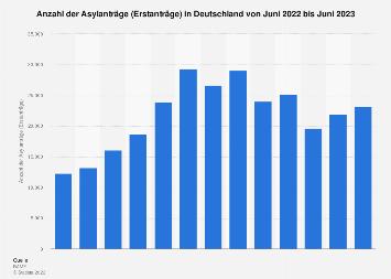 Asylanträge in Deutschland bis August 2019