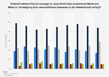 Umfrage zur Verteidigung der wirtschaftlichen Interessen der EU in der Welt 2019