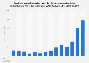 Verdachtsanzeigen nach dem GwG wegen Terrorismusfinanzierung in Deutschland bis 2016