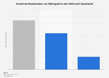 Beziehende von Elterngeld in Deutschland nach Geschlecht 2018