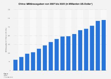 China - Militärausgaben bis 2018