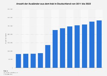 Ausländer aus dem Irak in Deutschland bis 2017