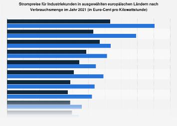 Strompreise für Industriekunden in Ländern Europas 2017