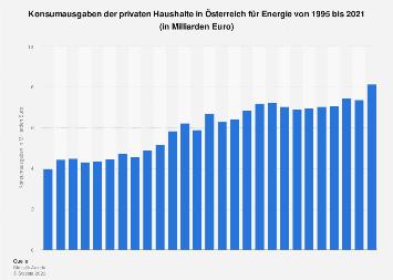 Konsumausgaben der privaten Haushalte in Österreich für Wohnung und Energie bis 2016