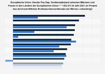 Verdienstabstand zwischen Männern und Frauen (Gender Pay Gap) in EU-Ländern 2016