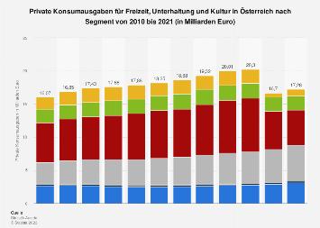 Konsumausgaben der privaten Haushalte in Österreich für Freizeit und Kultur bis 2017