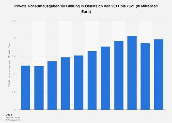 Private Konsumausgaben für Bildung in Österreich bis 2016