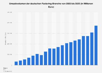Factoring - Umsatz der Branche in Deutschland bis 2017