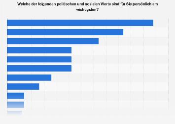 Umfrage in Deutschland zu den wichtigsten politischen und sozialen Werten 2016