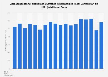 Werbeausgaben für alkoholische Getränke in Deutschland bis 2018