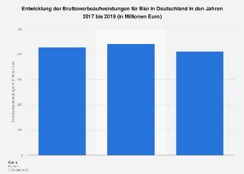 Werbeausgaben für Bier in Deutschland bis 2016