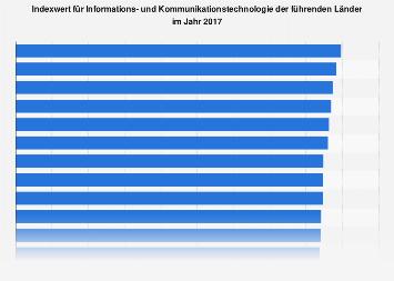 Indexwerte für Informations- und Kommunikationstechnologie 2017