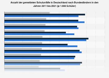 Schulunfälle in Deutschland nach Bundesländern bis 2016
