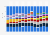 Marktanteile der Hersteller von LCD-Fernsehgeräten weltweit bis 2016