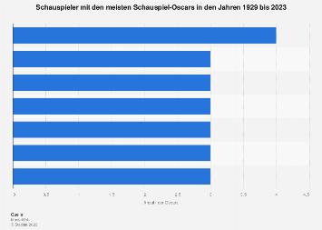 Schauspieler mit den meisten Schauspiel-Oscars bis 2019