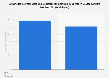 Internetnutzer und Gesamtbevölkerung in Deutschland 2019