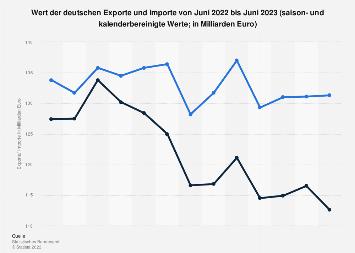Deutsche Exporte und Importe bis Januar 2018