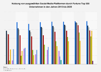 Nutzung ausgewählter Social-Media-Plattformen durch globale Unternehmen bis 2017