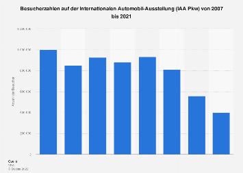 Besucherzahlen auf der IAA Pkw bis 2017