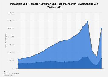 Deutsche Passagiere von Hochseekreuzfahrten und Flusskreuzfahrten bis 2017