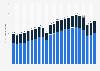 Entwicklung der weltweiten Automobilproduktion bis 2017