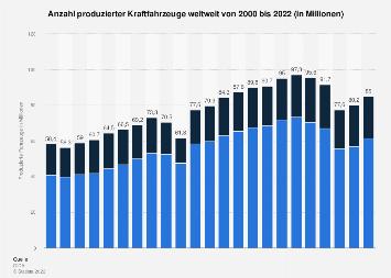 Entwicklung der weltweiten Automobilproduktion bis 2018