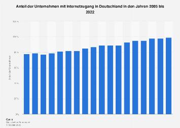 Anteil der Unternehmen mit Internetzugang in Deutschland bis 2017