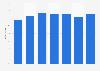 Anteil der Unternehmen mit eigener Website in Deutschland bis 2018