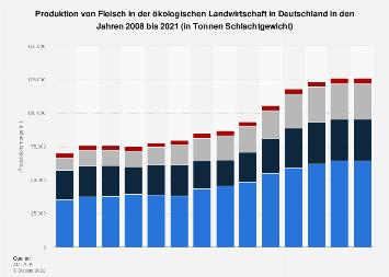 Produktion von Fleisch in der ökologischen Landwirtschaft in Deutschland bis 2017