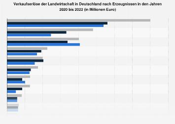 Verkaufserlöse der Landwirtschaft in Deutschland nach Erzeugnissen 2017