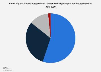 Erdgasversorgung von Deutschland - Verteilung der Lieferländer in 2017