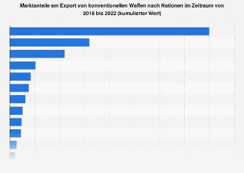 Top Exporteure von konventionellen Waffen bis 2017